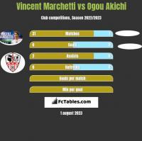 Vincent Marchetti vs Ogou Akichi h2h player stats