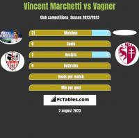 Vincent Marchetti vs Vagner h2h player stats