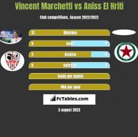 Vincent Marchetti vs Aniss El Hriti h2h player stats