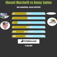 Vincent Marchetti vs Kenny Santos h2h player stats