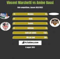 Vincent Marchetti vs Amine Bassi h2h player stats