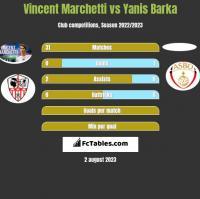 Vincent Marchetti vs Yanis Barka h2h player stats