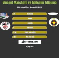 Vincent Marchetti vs Malcolm Edjouma h2h player stats