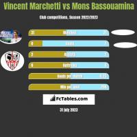 Vincent Marchetti vs Mons Bassouamina h2h player stats