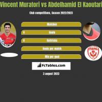 Vincent Muratori vs Abdelhamid El Kaoutari h2h player stats
