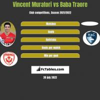 Vincent Muratori vs Baba Traore h2h player stats