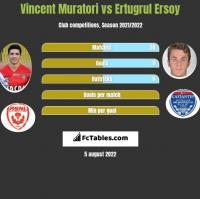 Vincent Muratori vs Ertugrul Ersoy h2h player stats