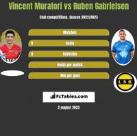 Vincent Muratori vs Ruben Gabrielsen h2h player stats