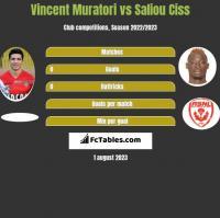 Vincent Muratori vs Saliou Ciss h2h player stats
