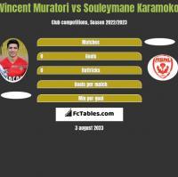 Vincent Muratori vs Souleymane Karamoko h2h player stats