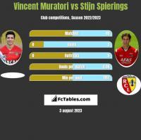 Vincent Muratori vs Stijn Spierings h2h player stats