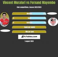 Vincent Muratori vs Fernand Mayembo h2h player stats