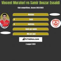 Vincent Muratori vs Samir Bouzar Essaidi h2h player stats