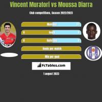 Vincent Muratori vs Moussa Diarra h2h player stats