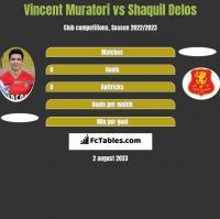 Vincent Muratori vs Shaquil Delos h2h player stats