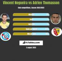 Vincent Nogueira vs Adrien Thomasson h2h player stats