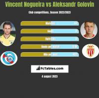 Vincent Nogueira vs Aleksandr Golovin h2h player stats