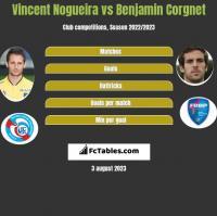 Vincent Nogueira vs Benjamin Corgnet h2h player stats