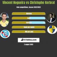 Vincent Nogueira vs Christophe Kerbrat h2h player stats