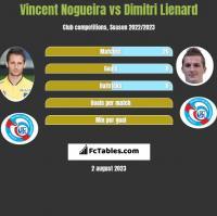 Vincent Nogueira vs Dimitri Lienard h2h player stats