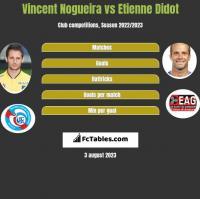 Vincent Nogueira vs Etienne Didot h2h player stats