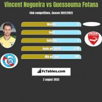 Vincent Nogueira vs Guessouma Fofana h2h player stats
