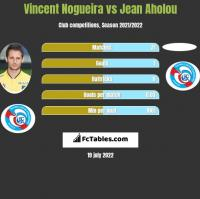Vincent Nogueira vs Jean Aholou h2h player stats