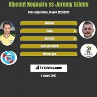 Vincent Nogueira vs Jeremy Grimm h2h player stats