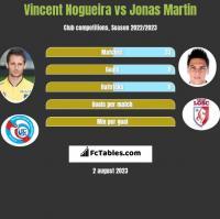 Vincent Nogueira vs Jonas Martin h2h player stats