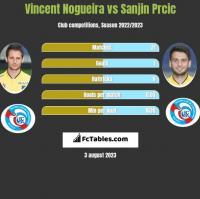 Vincent Nogueira vs Sanjin Prcic h2h player stats