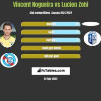 Vincent Nogueira vs Lucien Zohi h2h player stats