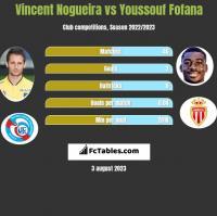 Vincent Nogueira vs Youssouf Fofana h2h player stats