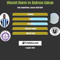Vincent Onovo vs Andreas Calcan h2h player stats