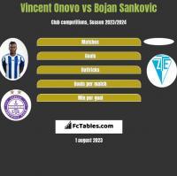 Vincent Onovo vs Bojan Sankovic h2h player stats