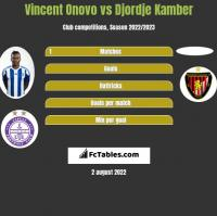 Vincent Onovo vs Djordje Kamber h2h player stats