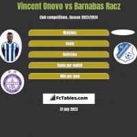 Vincent Onovo vs Barnabas Racz h2h player stats