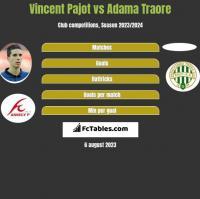 Vincent Pajot vs Adama Traore h2h player stats