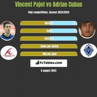 Vincent Pajot vs Adrian Cubas h2h player stats