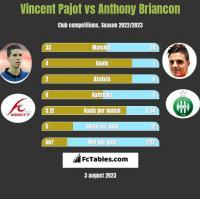 Vincent Pajot vs Anthony Briancon h2h player stats