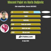 Vincent Pajot vs Haris Duljevic h2h player stats