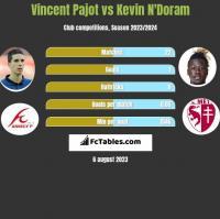 Vincent Pajot vs Kevin N'Doram h2h player stats
