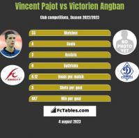 Vincent Pajot vs Victorien Angban h2h player stats