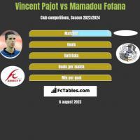 Vincent Pajot vs Mamadou Fofana h2h player stats