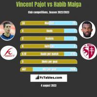 Vincent Pajot vs Habib Maiga h2h player stats