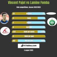Vincent Pajot vs Lamine Fomba h2h player stats