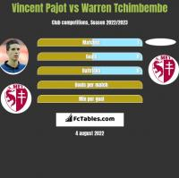 Vincent Pajot vs Warren Tchimbembe h2h player stats