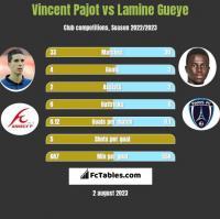 Vincent Pajot vs Lamine Gueye h2h player stats