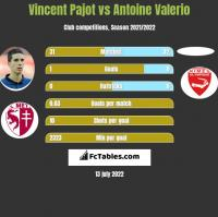 Vincent Pajot vs Antoine Valerio h2h player stats