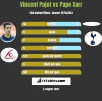 Vincent Pajot vs Pape Sarr h2h player stats