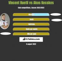 Vincent Ruefli vs Akos Kecskes h2h player stats